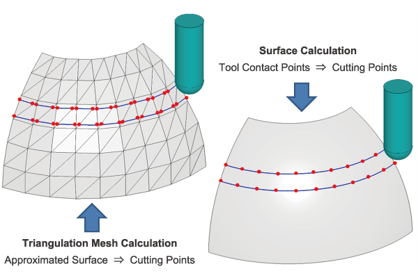 Triangulation Mesh Calculation and Surface Calculated Tool Paths