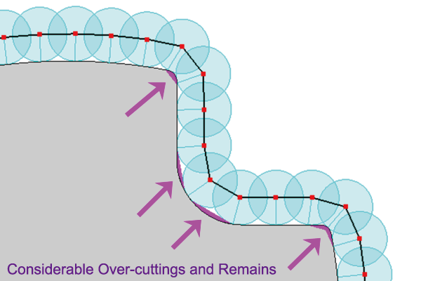 Considerable Over-cutting and Remains